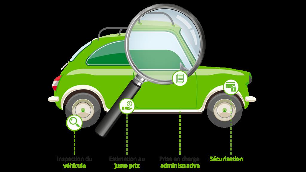 Voiture-Estimation-gratuite-sans engagement-JVVA-Je Vends Votre Auto .Com